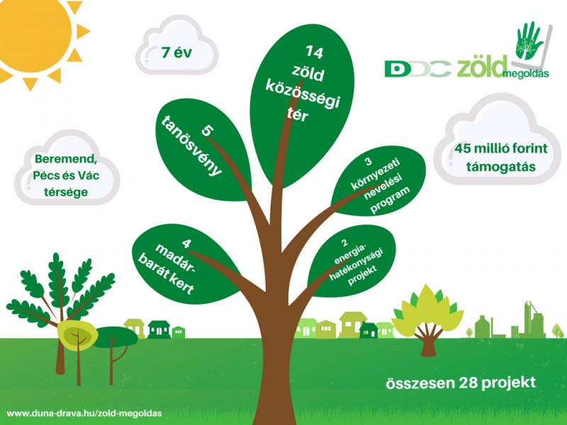 DDC: zöld megoldások Baranyában